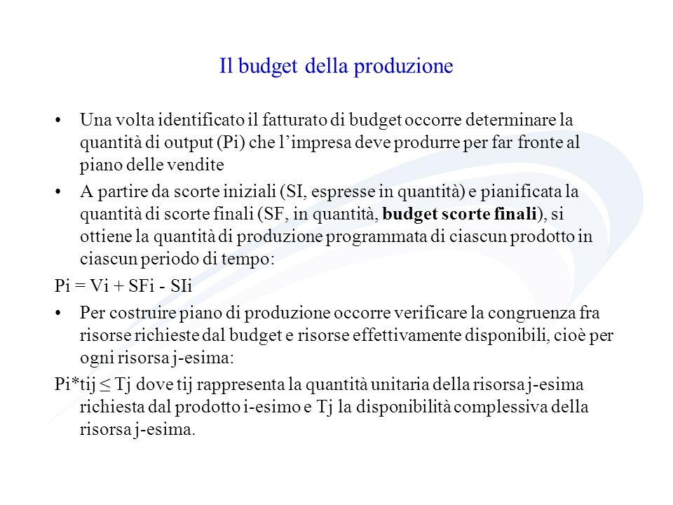 Il budget della produzione