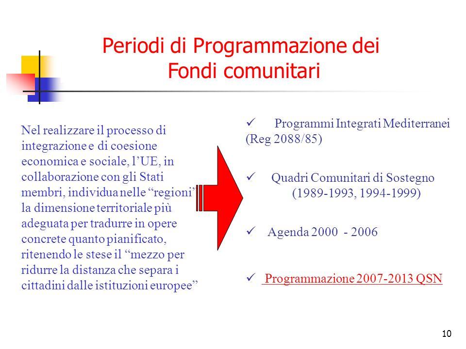 Periodi di Programmazione dei