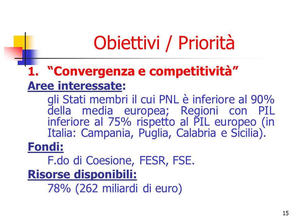 Obiettivi / Priorità Convergenza e competitività Aree interessate: