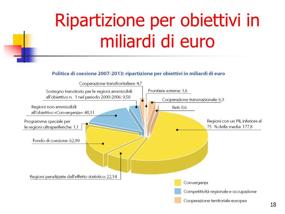 Ripartizione per obiettivi in miliardi di euro