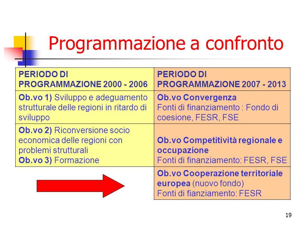 Programmazione a confronto