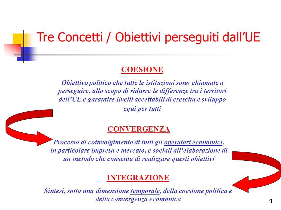 Tre Concetti / Obiettivi perseguiti dall'UE