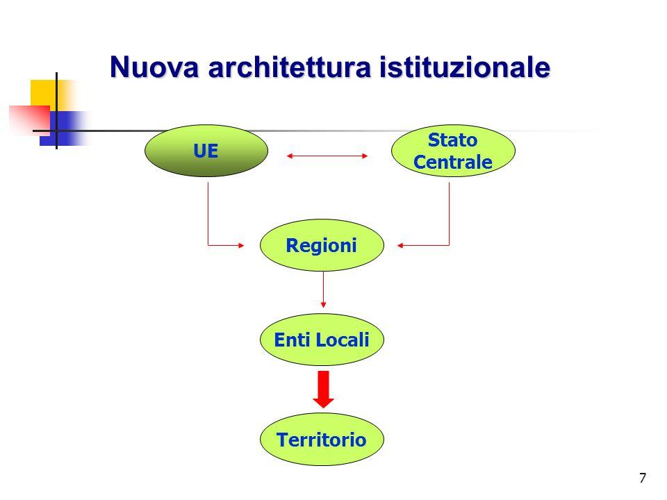 Nuova architettura istituzionale