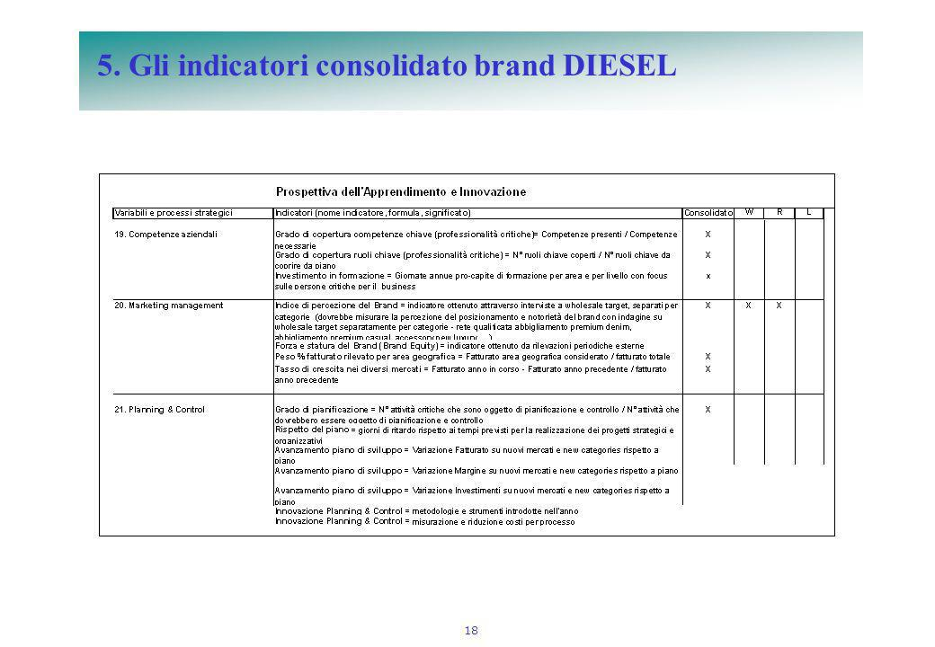 5. Gli indicatori consolidato brand DIESEL