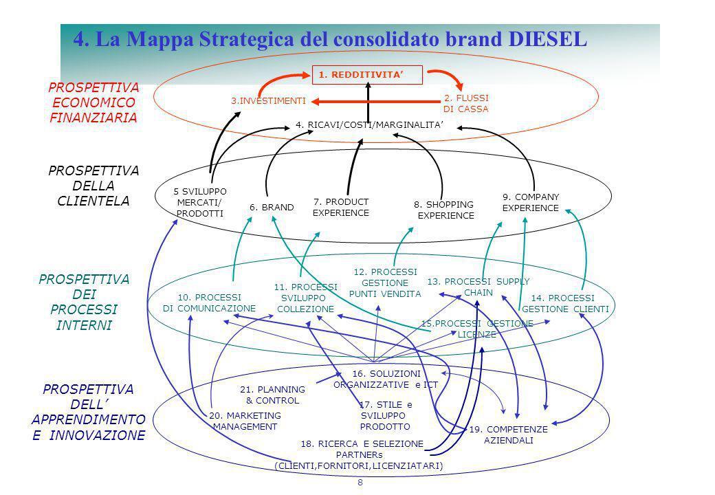 4. La Mappa Strategica del consolidato brand DIESEL