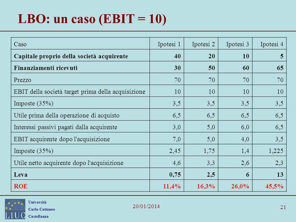 LBO: un caso (EBIT = 10) Caso Ipotesi 1 Ipotesi 2 Ipotesi 3 Ipotesi 4