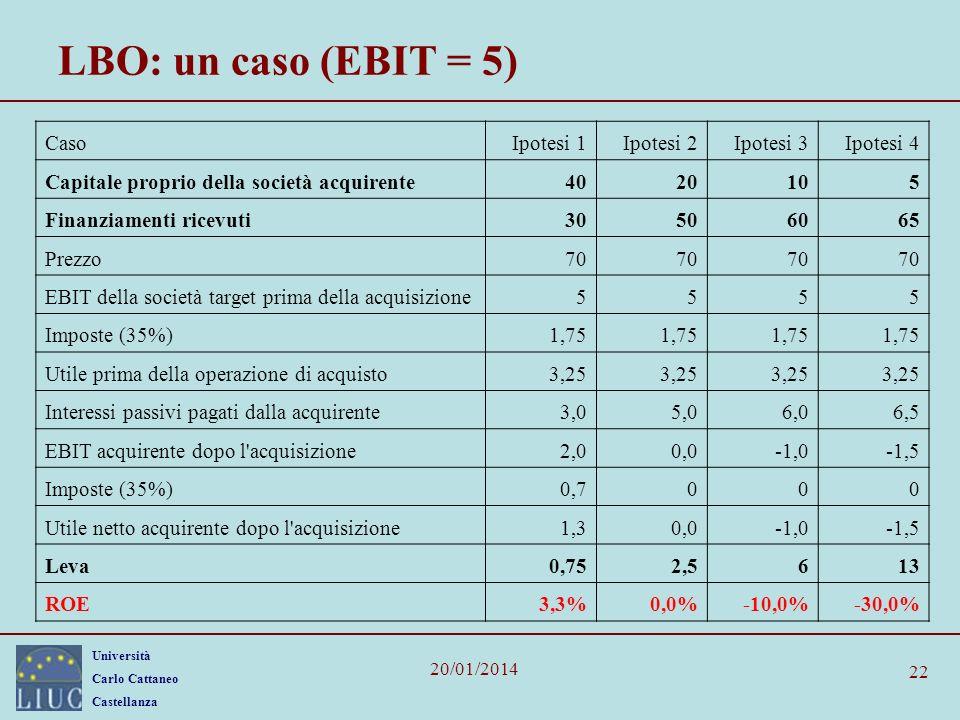 LBO: un caso (EBIT = 5) Caso Ipotesi 1 Ipotesi 2 Ipotesi 3 Ipotesi 4