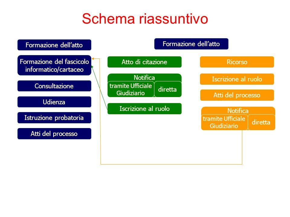 Schema riassuntivo Formazione dell'atto Formazione dell'atto