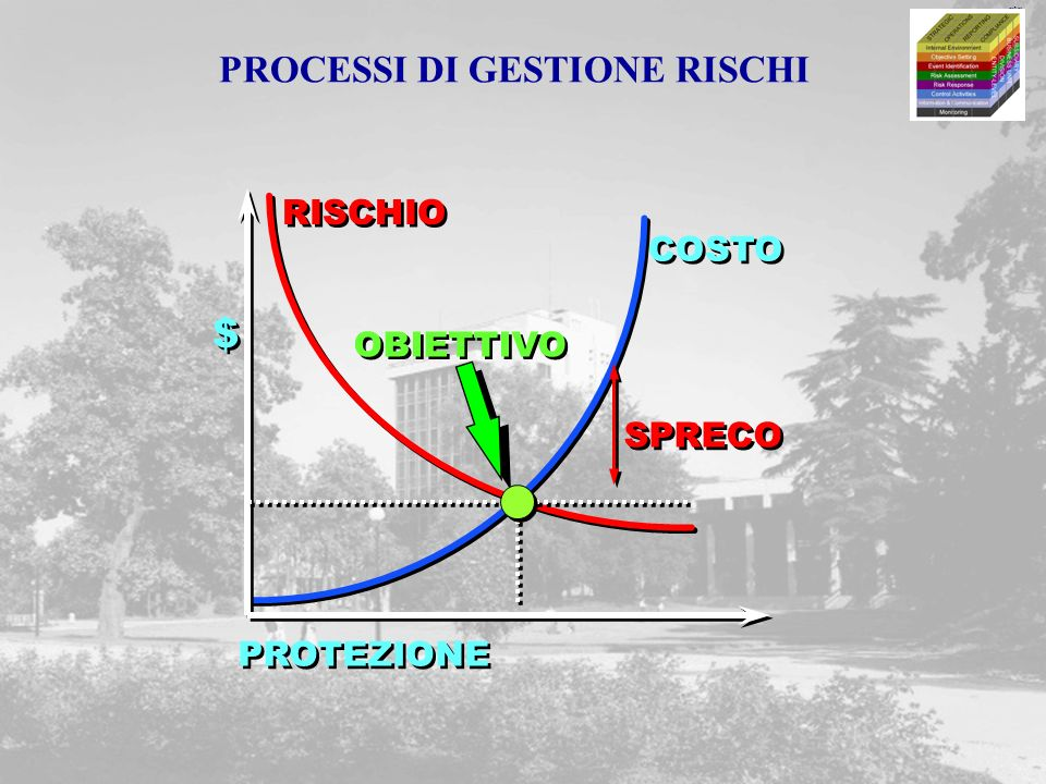 PROCESSI DI GESTIONE RISCHI