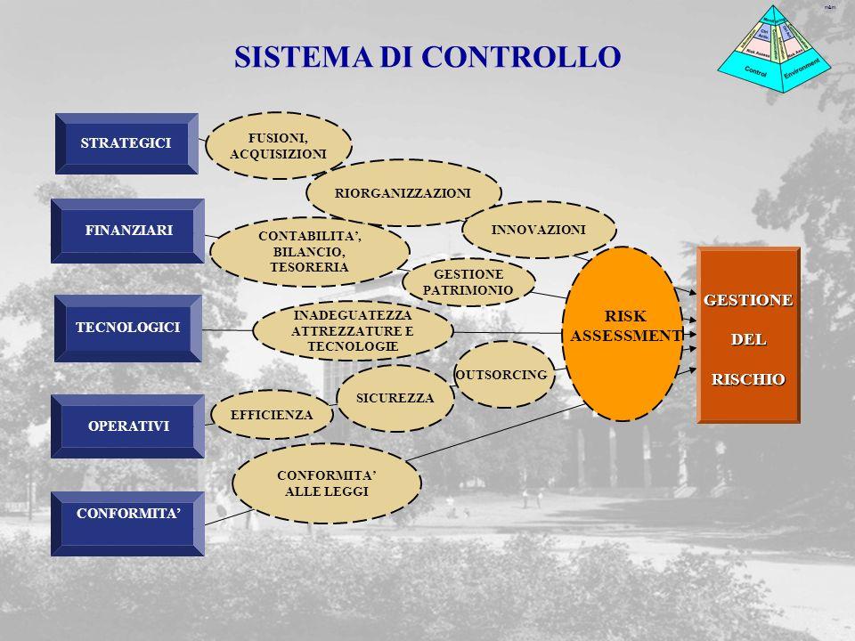 SISTEMA DI CONTROLLO GESTIONE DEL RISCHIO RISK ASSESSMENT STRATEGICI