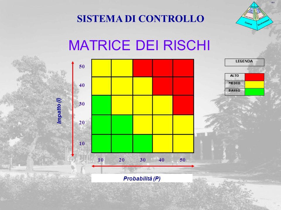 MATRICE DEI RISCHI SISTEMA DI CONTROLLO 50 40 30 Impatto (I) 20 10 10
