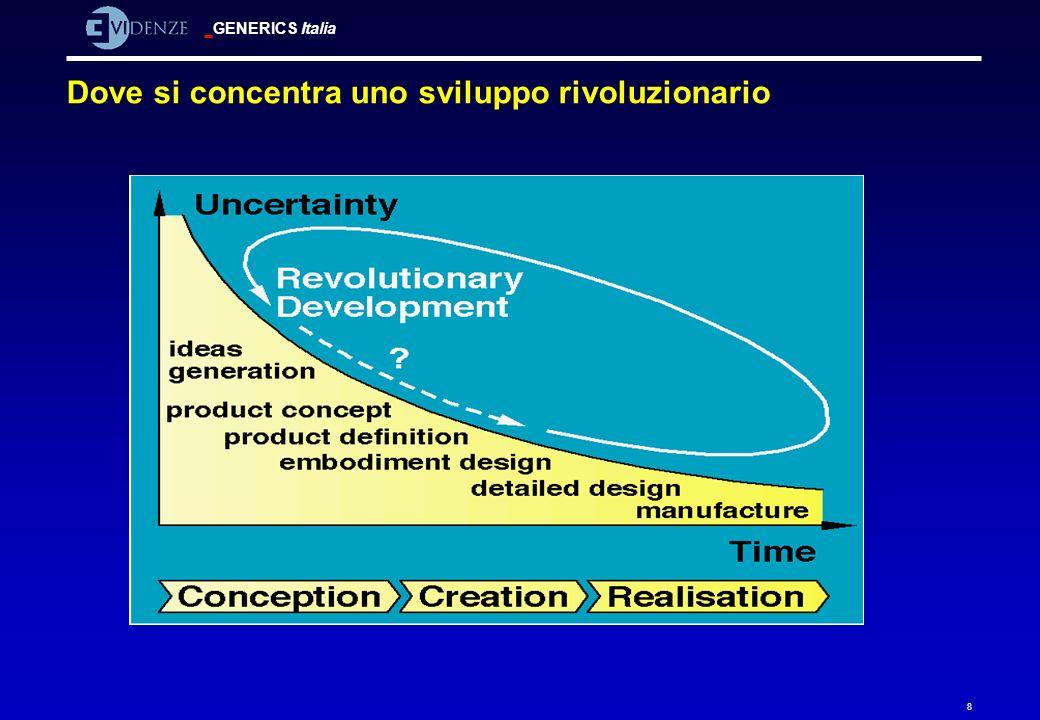 Dove si concentra uno sviluppo rivoluzionario
