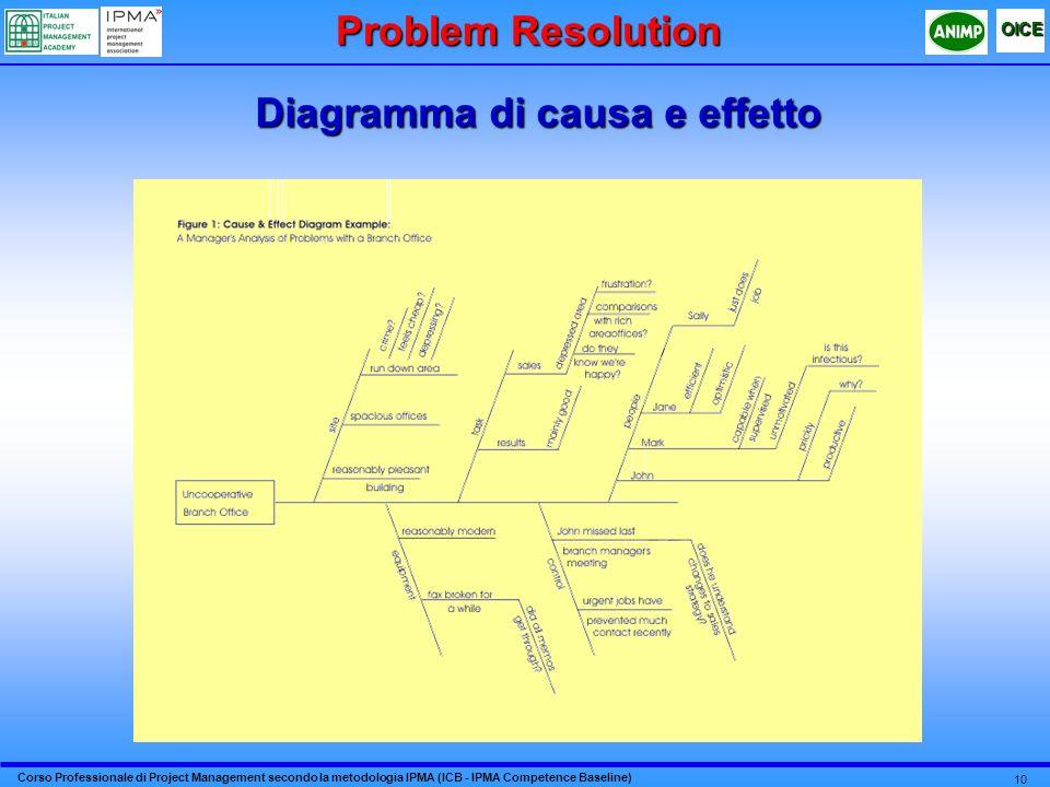 Diagramma di causa e effetto