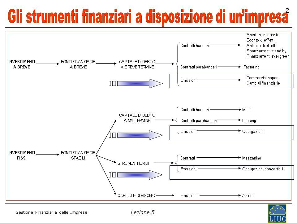 Gli strumenti finanziari a disposizione di un'impresa