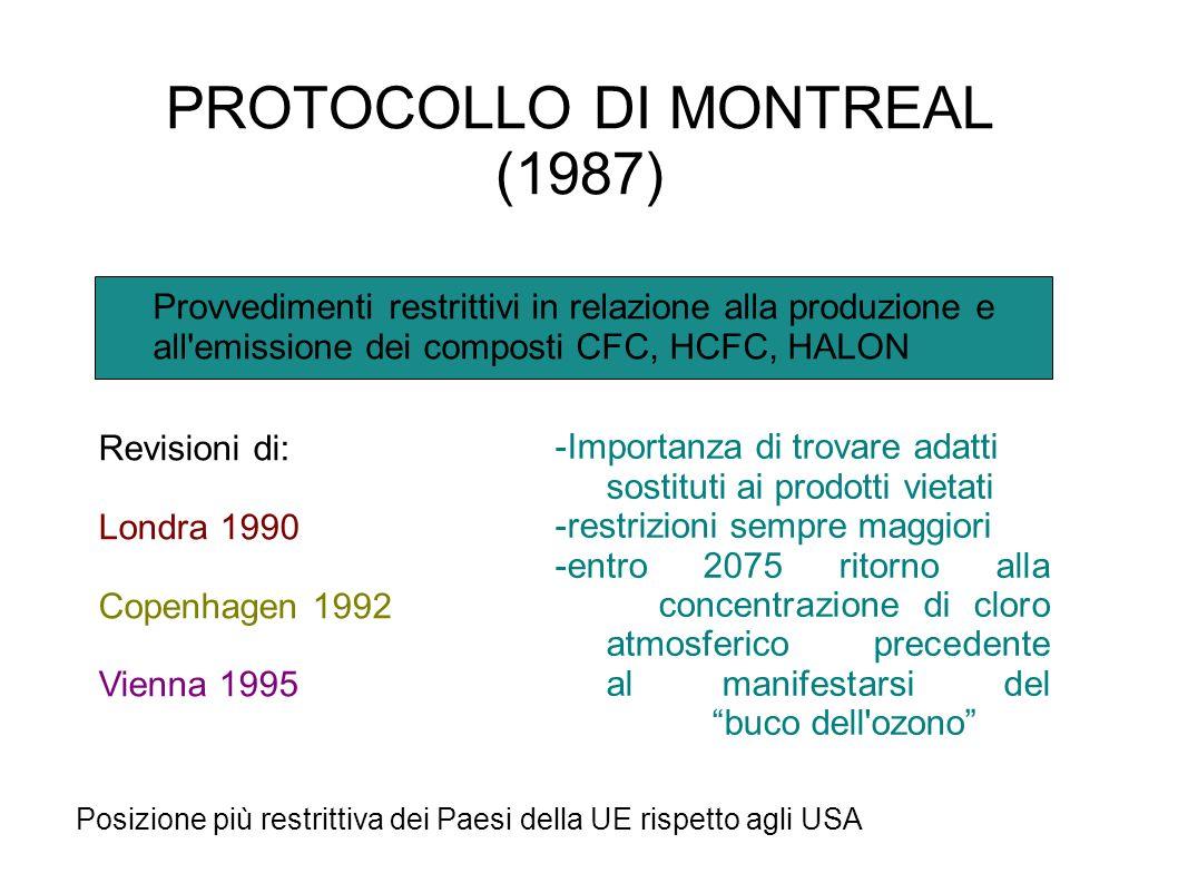 PROTOCOLLO DI MONTREAL