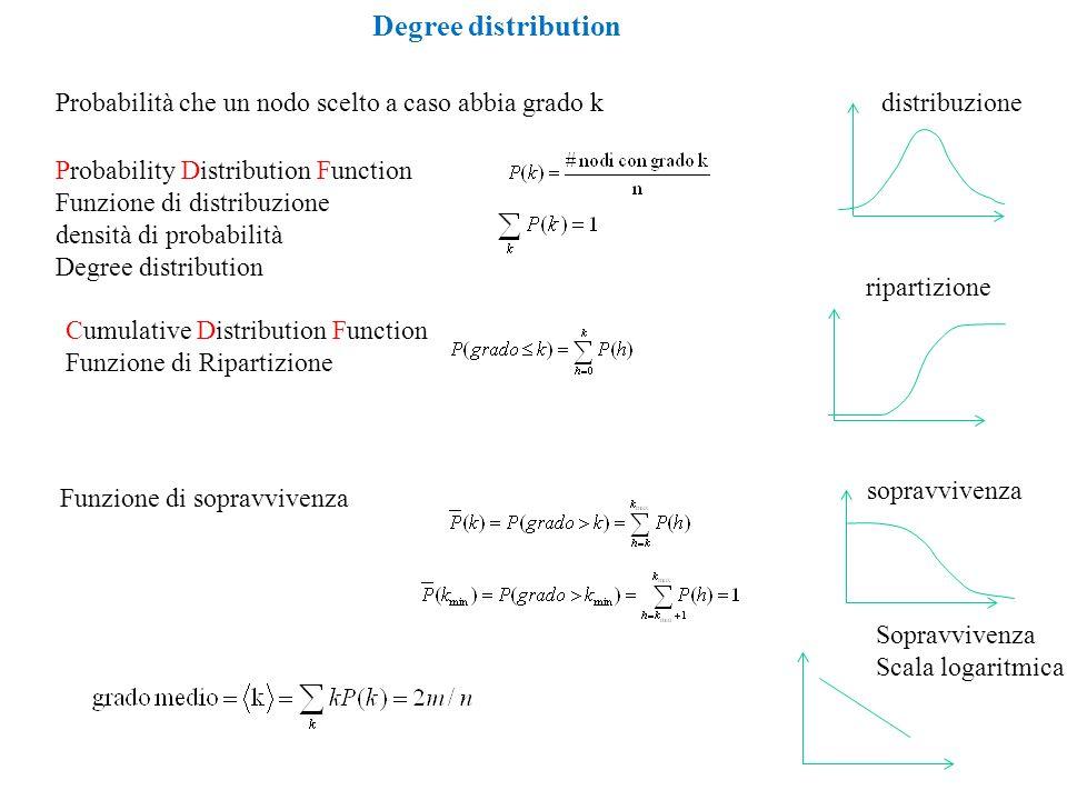 Degree distribution Probabilità che un nodo scelto a caso abbia grado k. distribuzione. Probability Distribution Function.