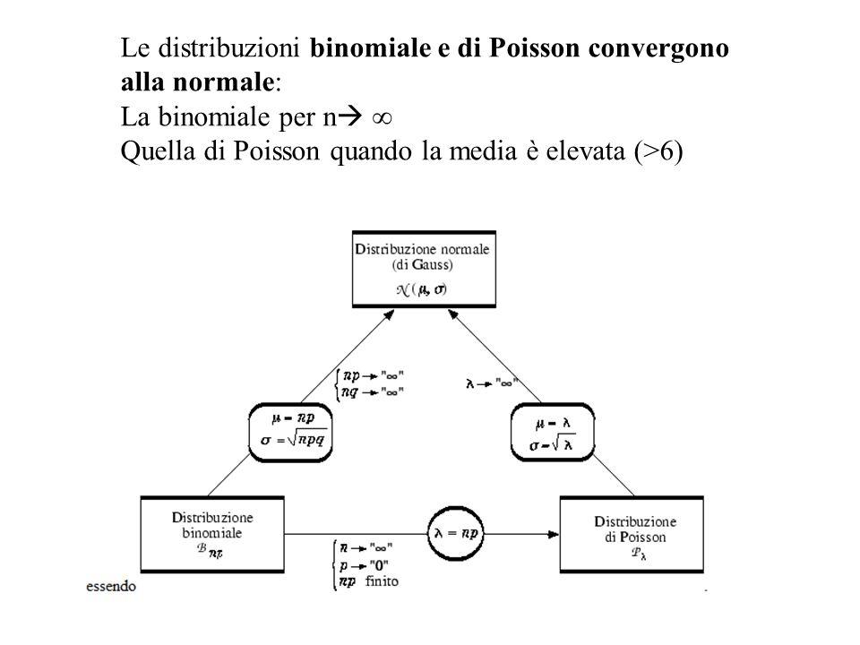 Le distribuzioni binomiale e di Poisson convergono alla normale: