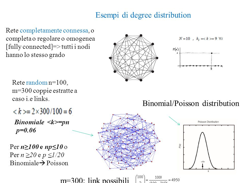 Esempi di degree distribution
