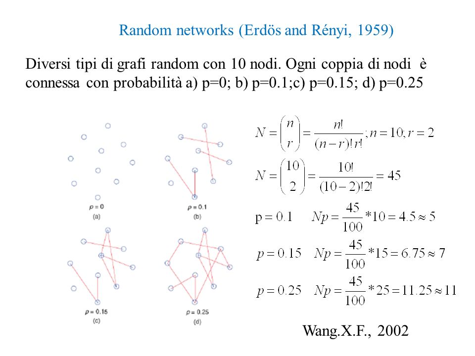 Random networks (Erdös and Rényi, 1959)