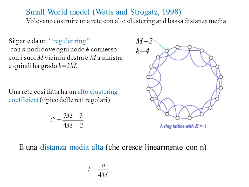 Small World model (Watts and Strogatz, 1998)