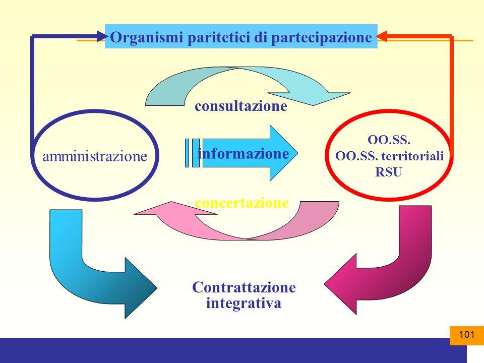 informazione Contrattazione integrativa