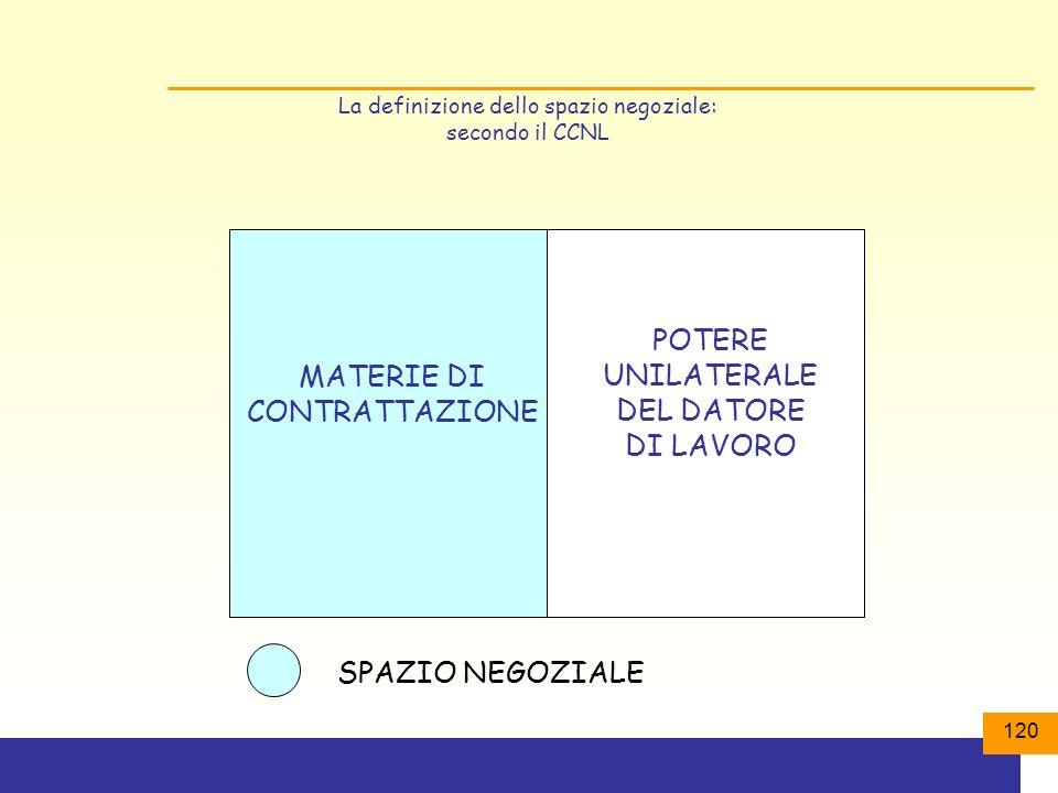 POTERE UNILATERALE DEL DATORE DI LAVORO MATERIE DI CONTRATTAZIONE