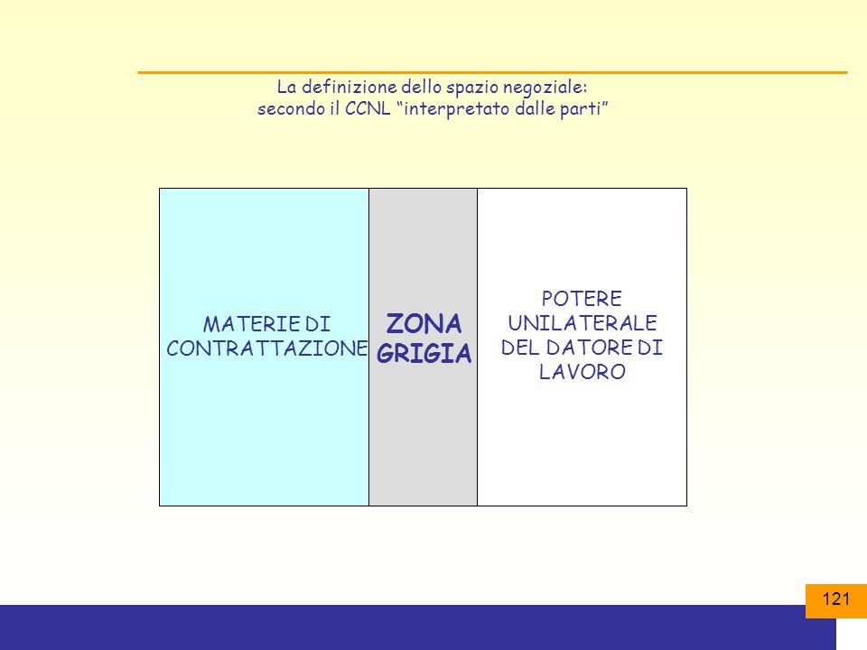 ZONA GRIGIA POTERE UNILATERALE DEL DATORE DI LAVORO