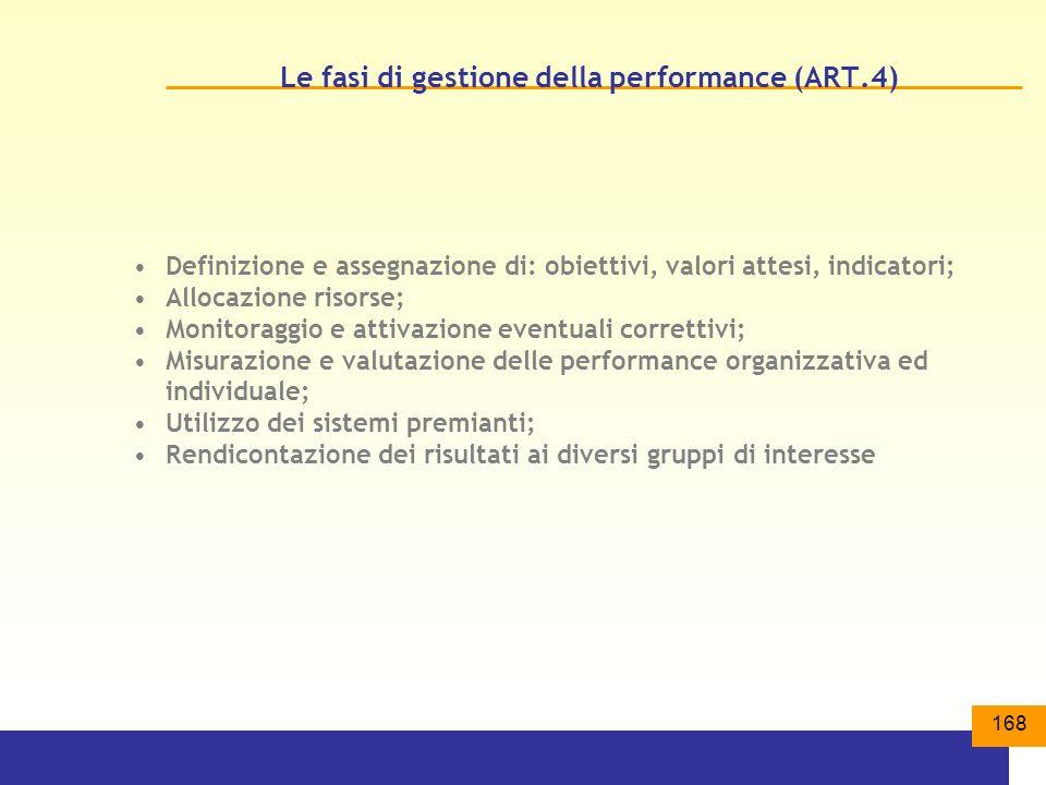 Le fasi di gestione della performance (ART.4)