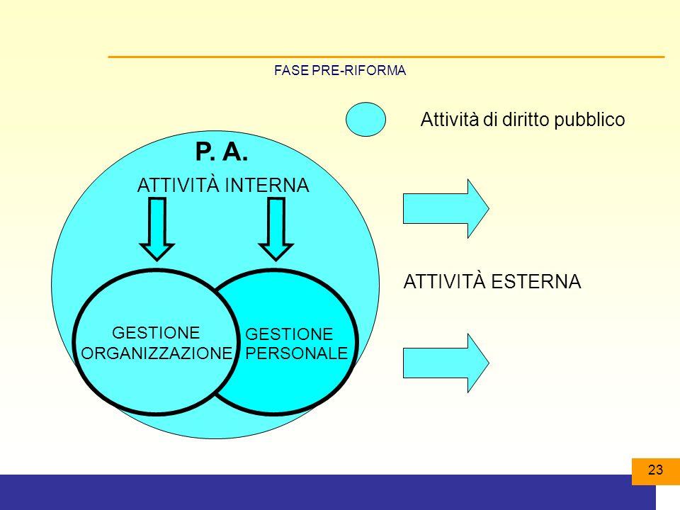 P. A. Attività di diritto pubblico ATTIVITÀ INTERNA ATTIVITÀ ESTERNA