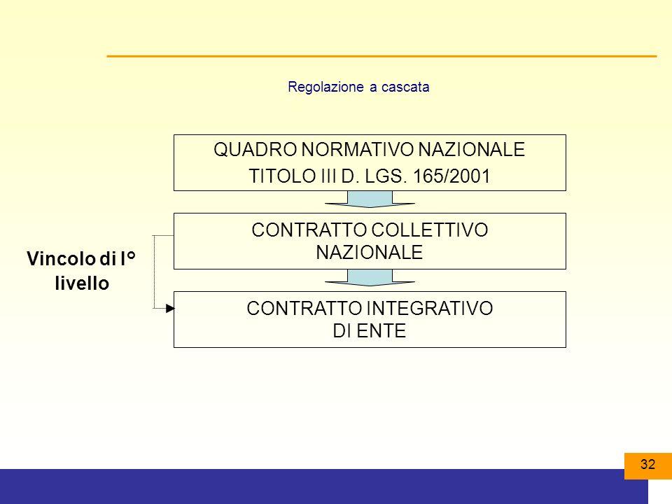 QUADRO NORMATIVO NAZIONALE TITOLO III D. LGS. 165/2001