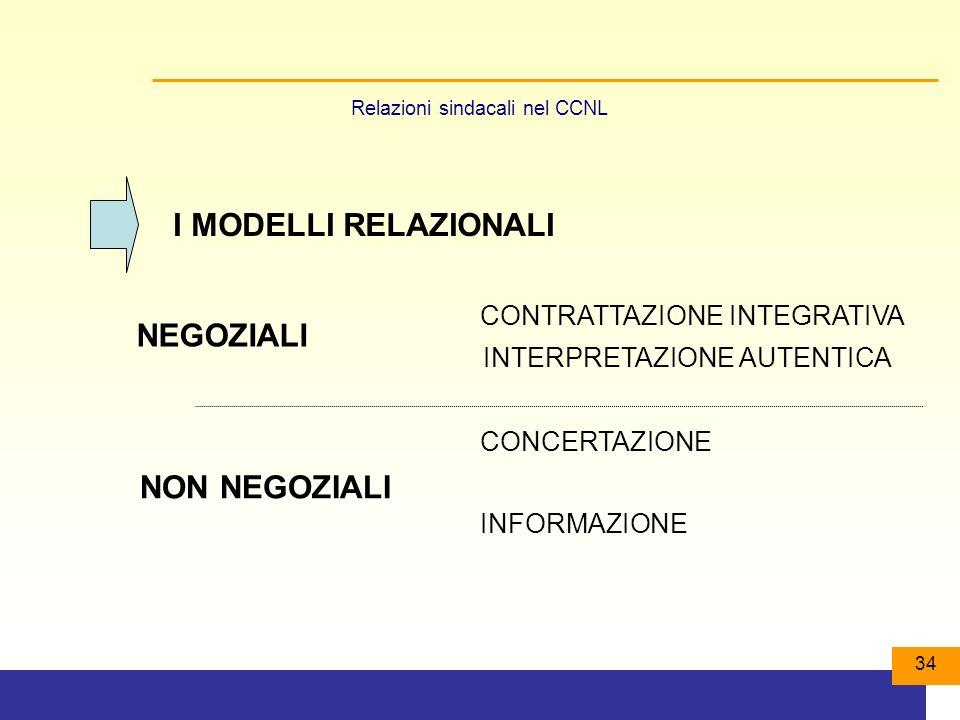 Relazioni sindacali nel CCNL