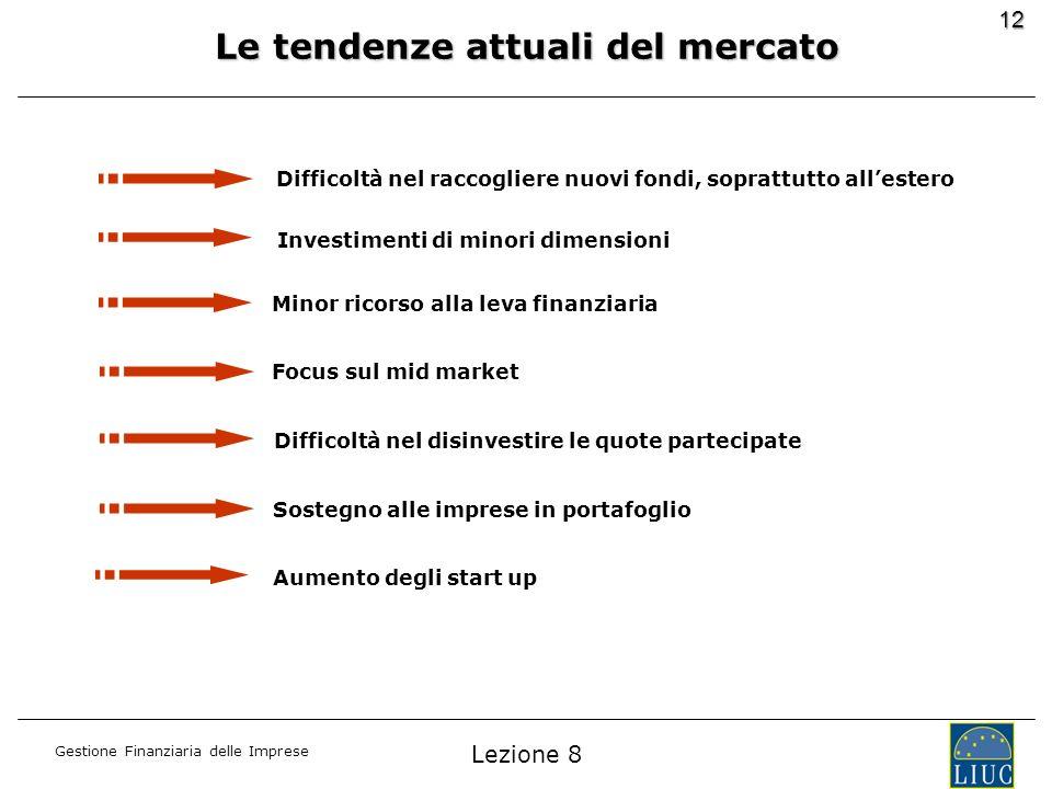 Le tendenze attuali del mercato