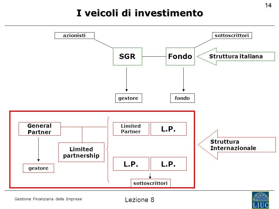 I veicoli di investimento