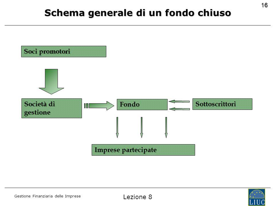 Schema generale di un fondo chiuso