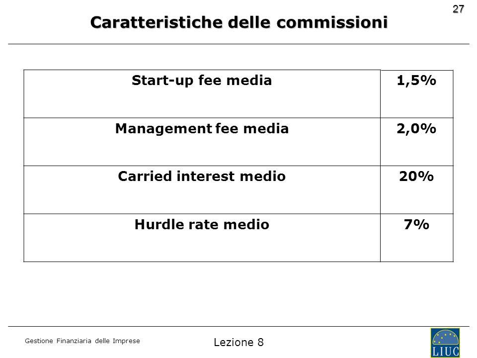 Caratteristiche delle commissioni Carried interest medio