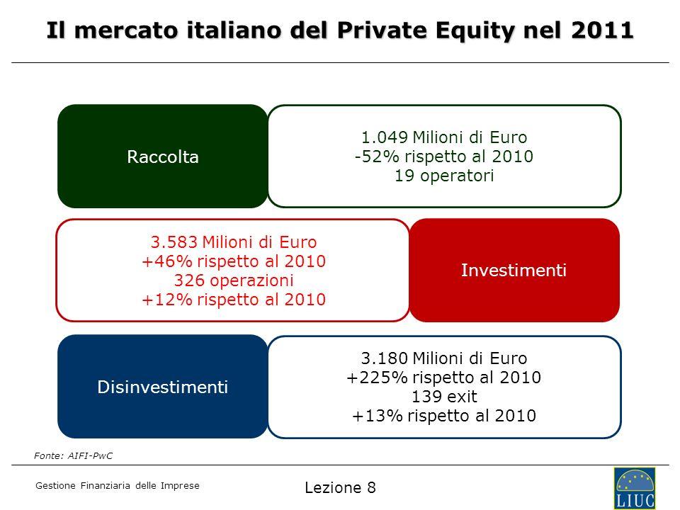 Il mercato italiano del Private Equity nel 2011