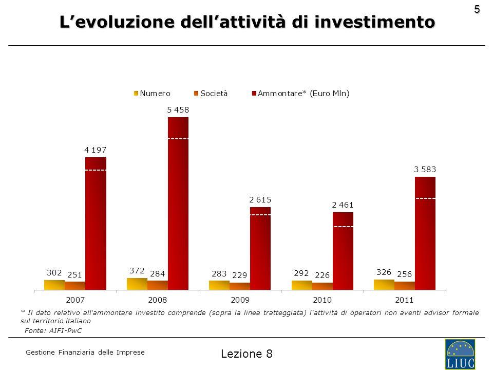 L'evoluzione dell'attività di investimento