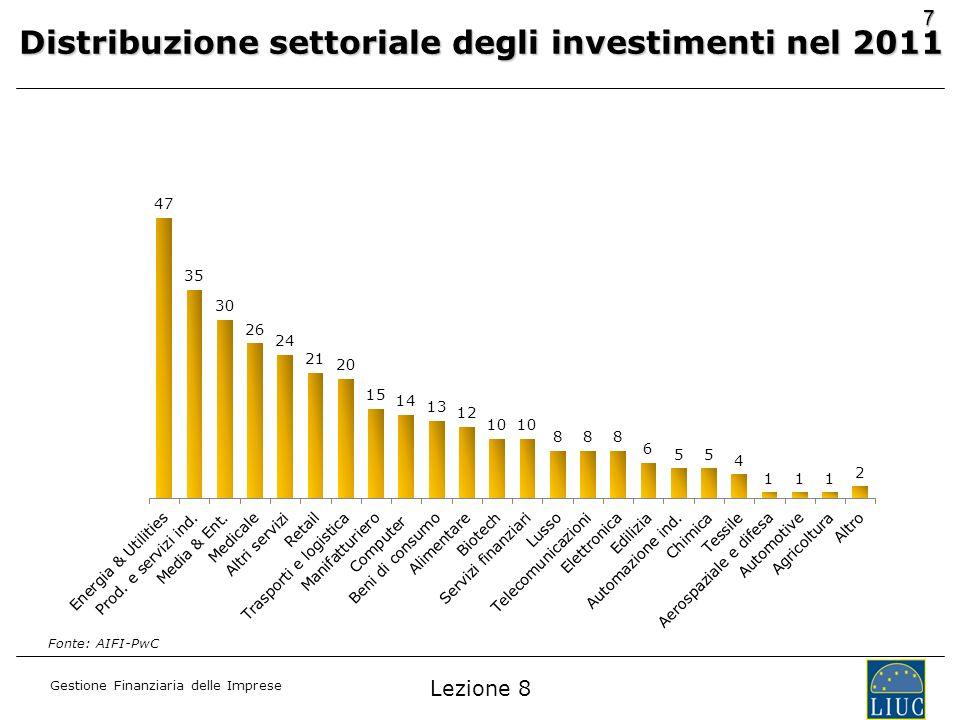 Distribuzione settoriale degli investimenti nel 2011