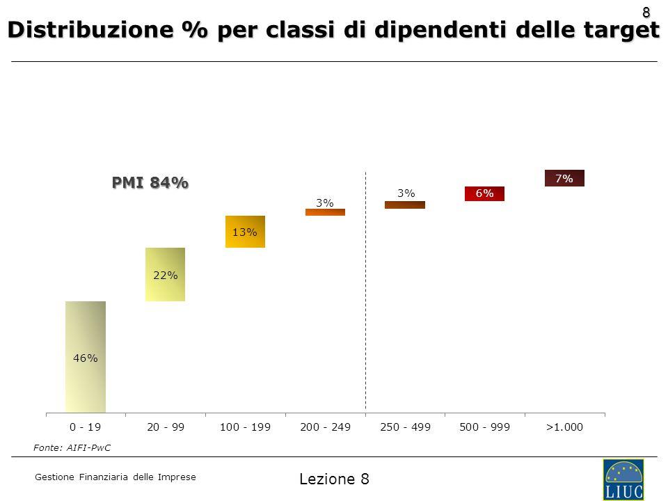Distribuzione % per classi di dipendenti delle target