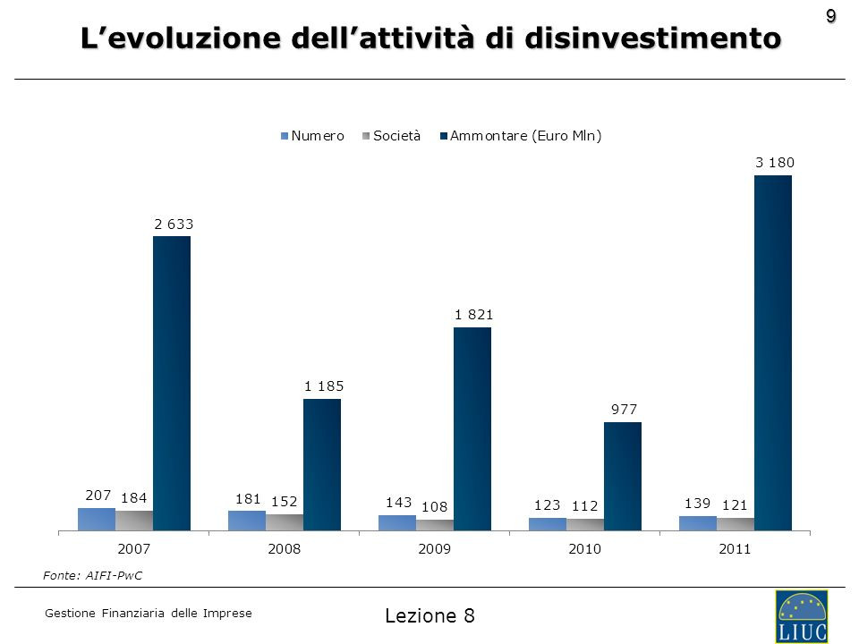 L'evoluzione dell'attività di disinvestimento