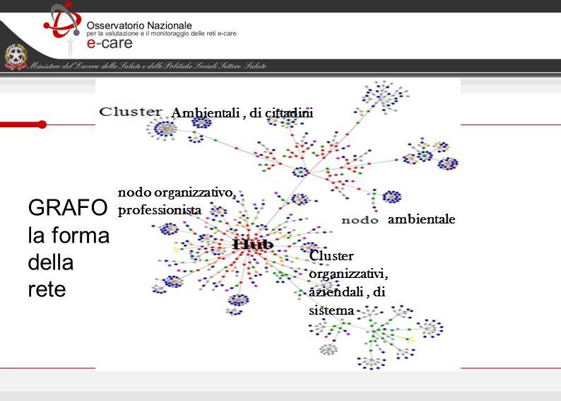 GRAFO la forma della rete Ambientali , di cittadini