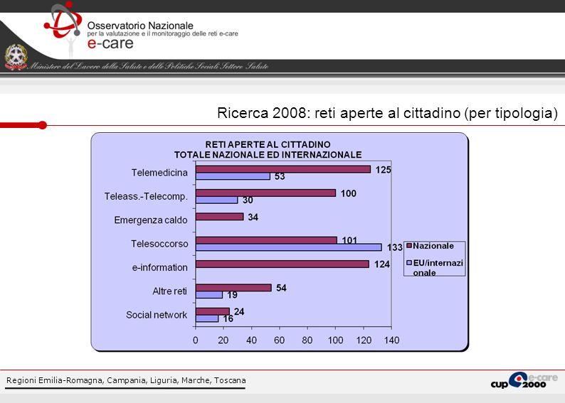 Ricerca 2008: reti aperte al cittadino (per tipologia)