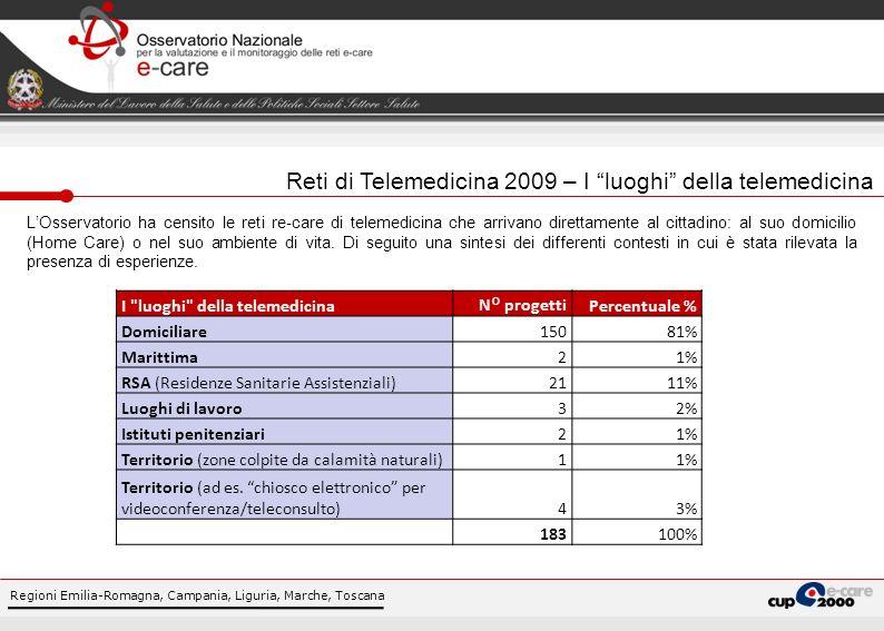 Reti di Telemedicina 2009 – I luoghi della telemedicina