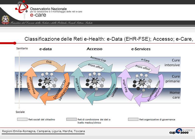 Classificazione delle Reti e-Health: e-Data (EHR-FSE); Accesso; e-Care,