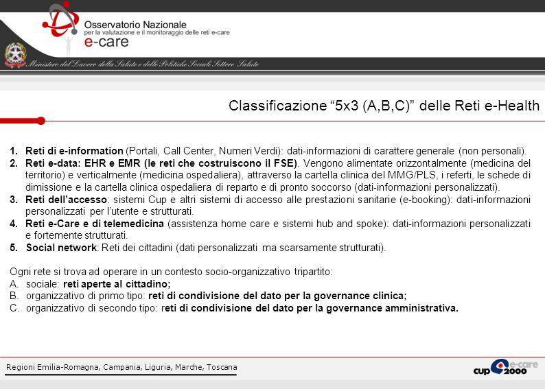 Classificazione 5x3 (A,B,C) delle Reti e-Health