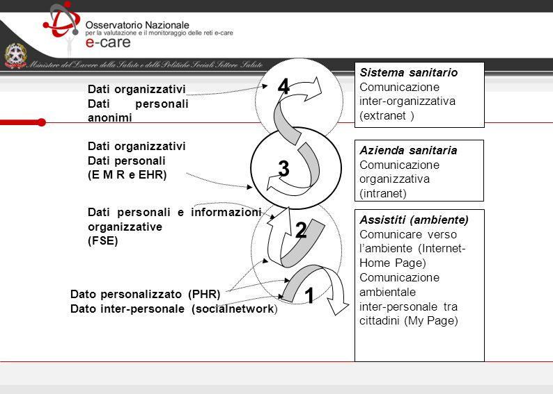 4 3 2 1 Sistema sanitario Comunicazione Dati organizzativi