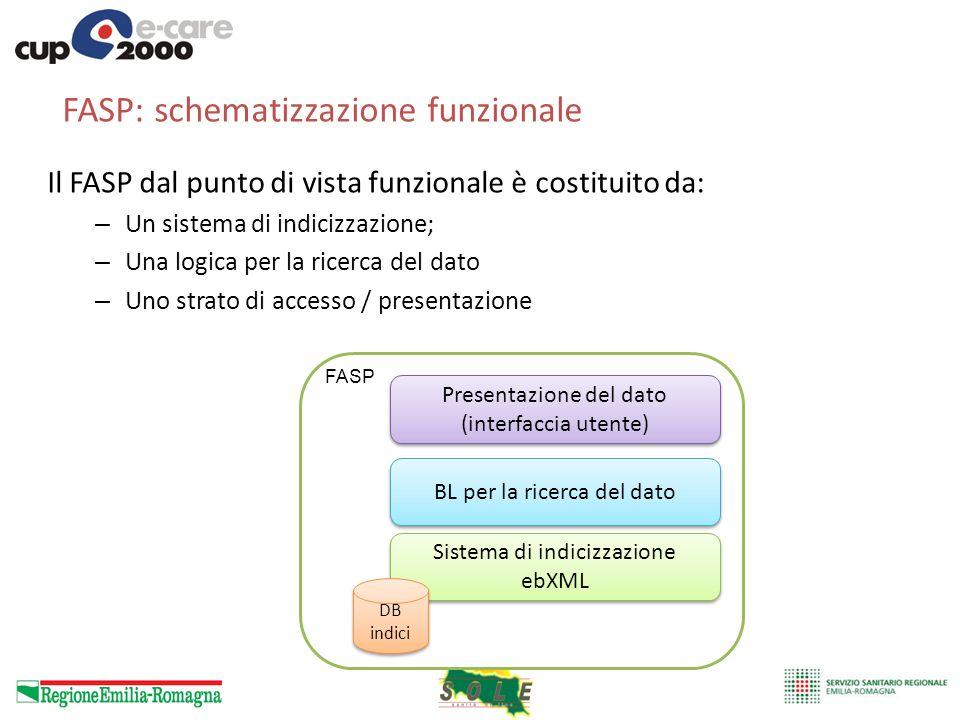 FASP: schematizzazione funzionale