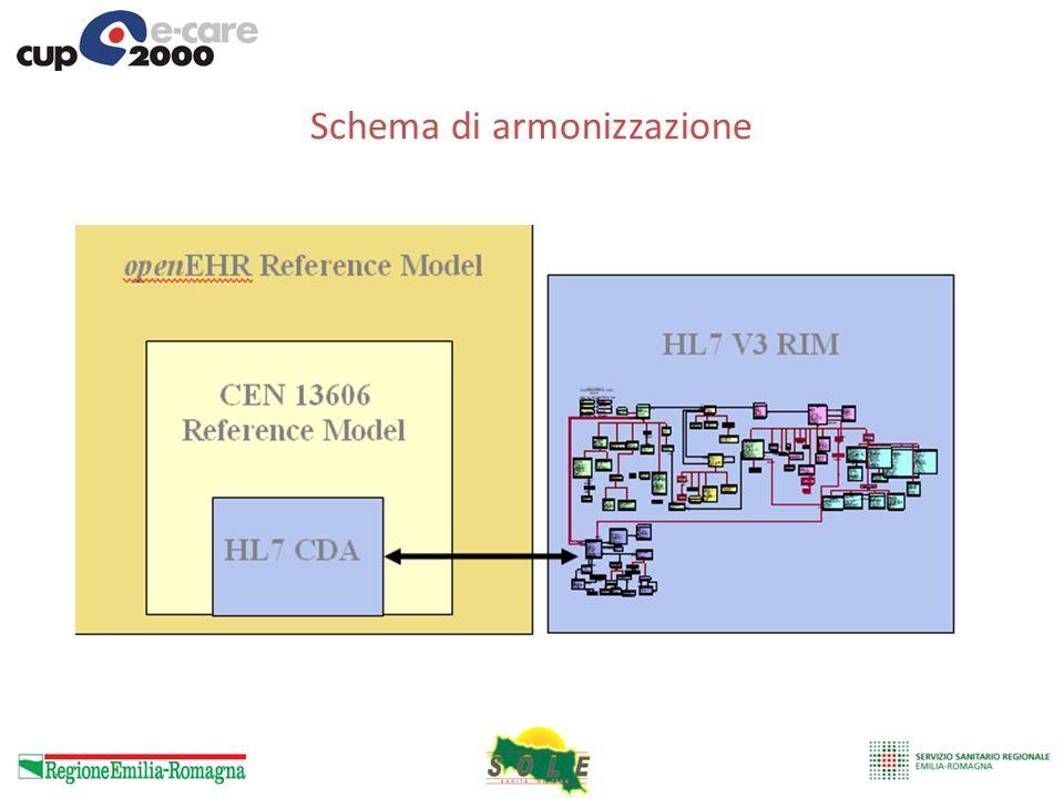 Schema di armonizzazione