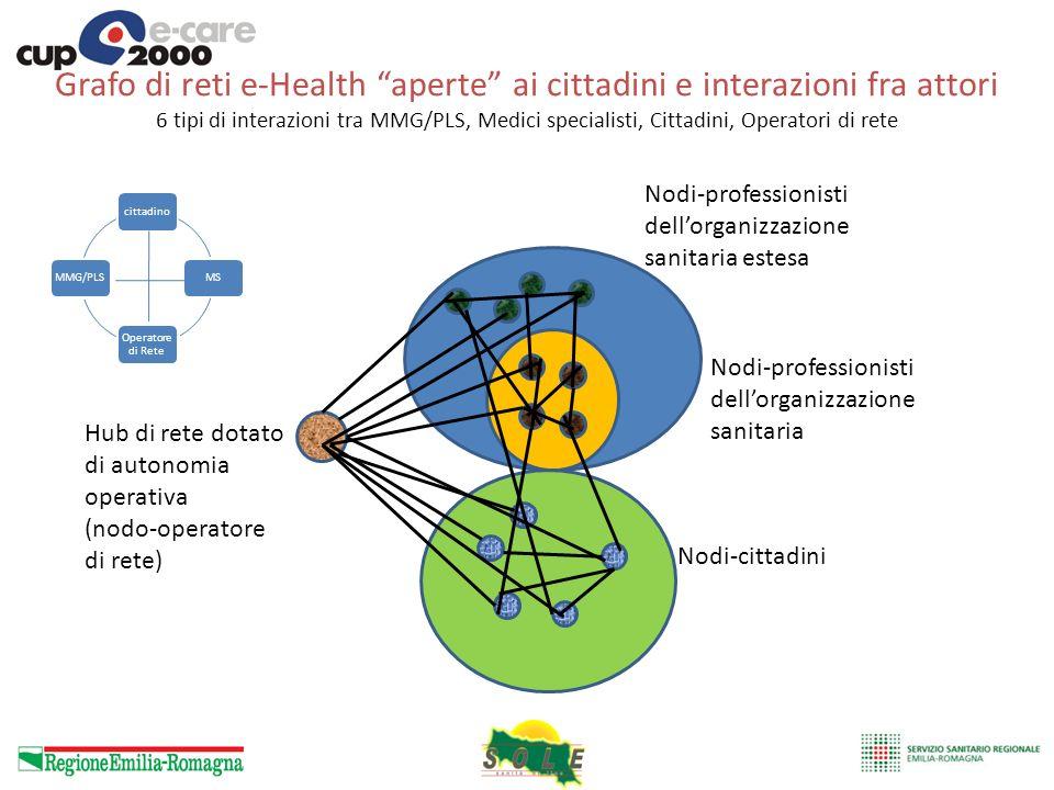 Grafo di reti e-Health aperte ai cittadini e interazioni fra attori 6 tipi di interazioni tra MMG/PLS, Medici specialisti, Cittadini, Operatori di rete