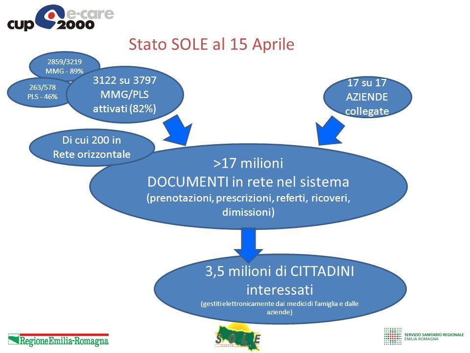 Stato SOLE al 15 Aprile >17 milioni DOCUMENTI in rete nel sistema